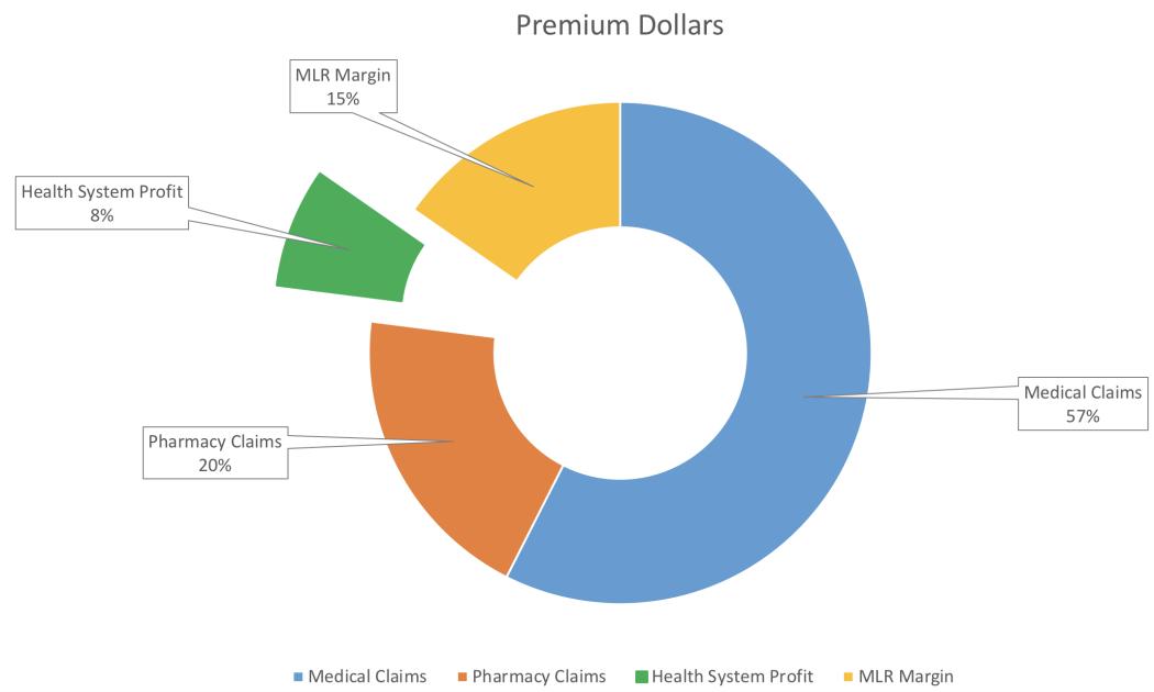 Insurance Premium Dollars